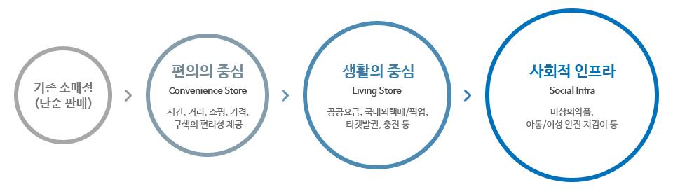 편의점의 사업 이해를 돕는 이미지로 사회적 인프라, 생활의 중심 , 편의의 중심으로 지속성장하는 GS25의 유통형태를 보여주는 이미지입니다.