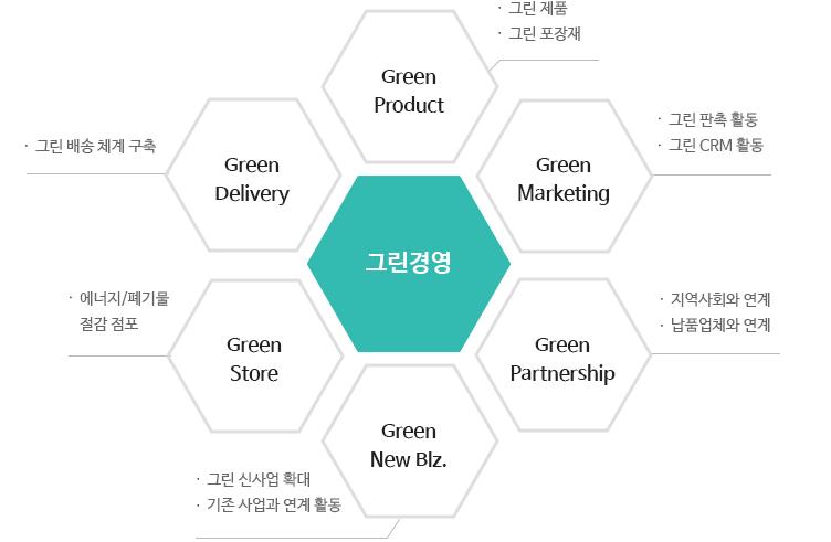 환경경영 6대 세부방침으로는 그린경영을 중심으로 - Green Product에는 그린제품, 포장재 - Green Marketing에는 그린 판촉 활동과 그린 CRM 활동 - Green Partnership에는 지역사회와 연계, 납품업체와 연계 - Green New Biz.에는 그린 신사업 확대, 기존 사업과 연계활동 - Green Store에는 에너지/폐기물 절감 그린점포 - Green Delivery에는 그린 배송 체계 구축으로 이루어져 있습니다.