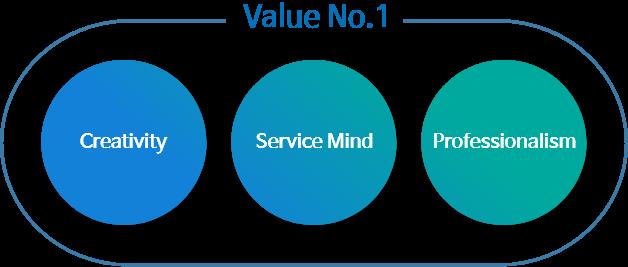 Value No.1 GS리테일이 함께하고자 하는 인재상은 creativity, service mind, professionalism을 갖추어야합니다.