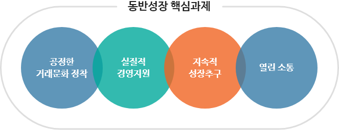 동반성장 핵신과제로는 공정한 거래문화 정착, 실질적 경영지원, 지속적 성장추구, 열린 소통이 있습니다.