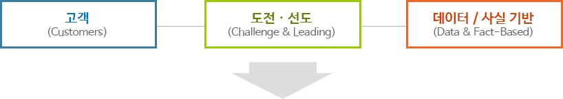 고객(Customers),도전 · 선도(Challenge & Leading),데이터 / 사실 기반(Data & Fact-Based)