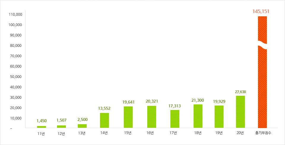 지역사회 이웃과 함께 하는 북드림 도서 기부 현황(2011년 1,450권,2012년 1,507권,2013년 2,500권,2014년 13,552권,2015년 19,641권,2016년 20,231권, 2017년 17,313권 총기부권수 76,300)