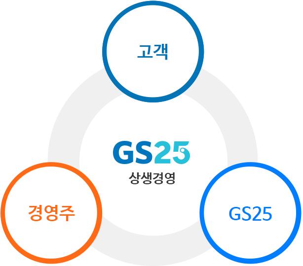 고객 경영주,GS25의 상생관계를 의미하는 이미지입니다.