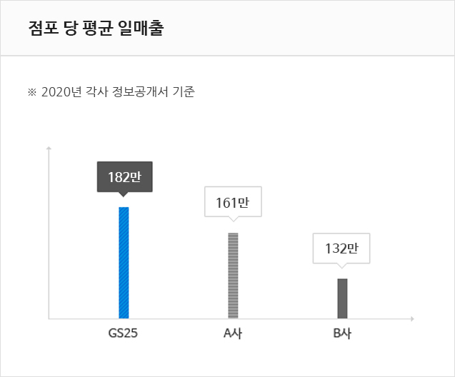 GS25와 A사 B사를 비교대상으로 2017년 각사 정보공개서를 토대로하여 일 매출 비교를 한 이미지입니다. GS25는 178만 , A사는 165만 B사는 132만입니다.